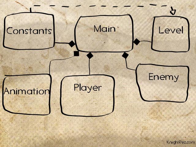 Part 1 High Level Design UML Relationships